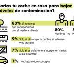 El 83% de los españoles, a favor de dejar el coche en casa por las alertas de contaminación