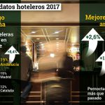 La ocupación hotelera de 2017 consolida el liderazgo de Andalucía en el mercado nacional