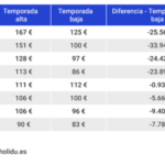 Málaga es la provincia con los alquileres más caros de toda Andalucía y la sexta de España