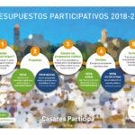 Comienza el nuevo proceso de Presupuestos Participativos del Ayuntamiento de Casares